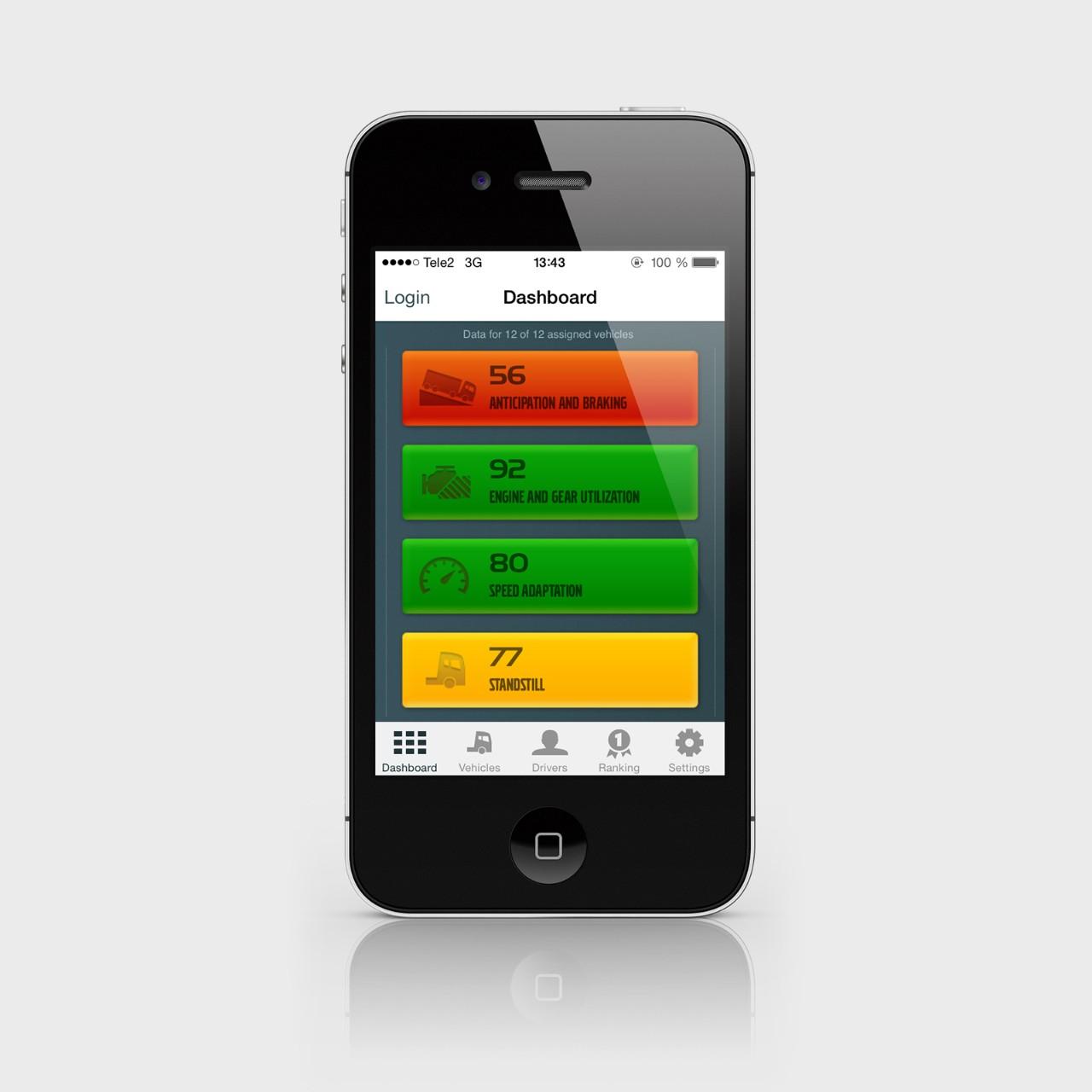 A Dashboard áttekintő nézet a teljesítményt mutatja